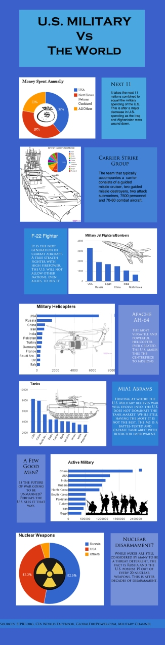 Infographic: U.S. Military vs The World